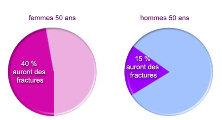 pourcentage ostéoporose à partir de 50 ns